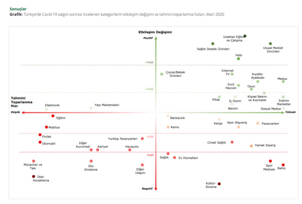 Küresel Covid-19 Salgınının Türkiye'de Farklı Kategorilere Etkileri