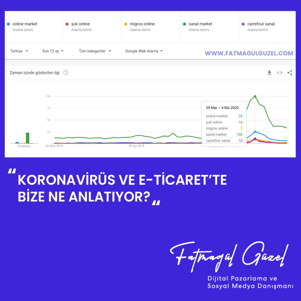 Korona Virüs ve Online Market Davranışları