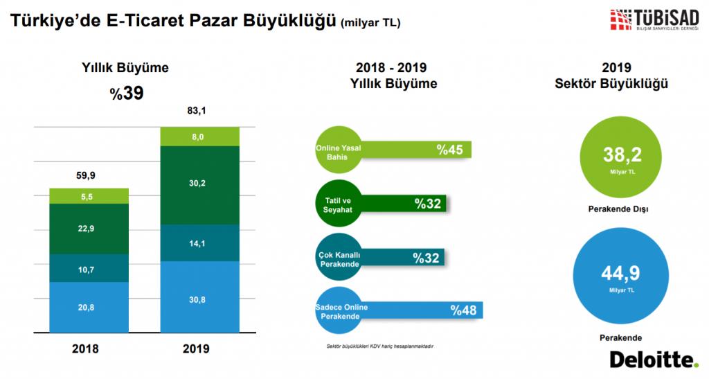 Türkiye'de E-Ticaret İstatistikleri 2019 2020